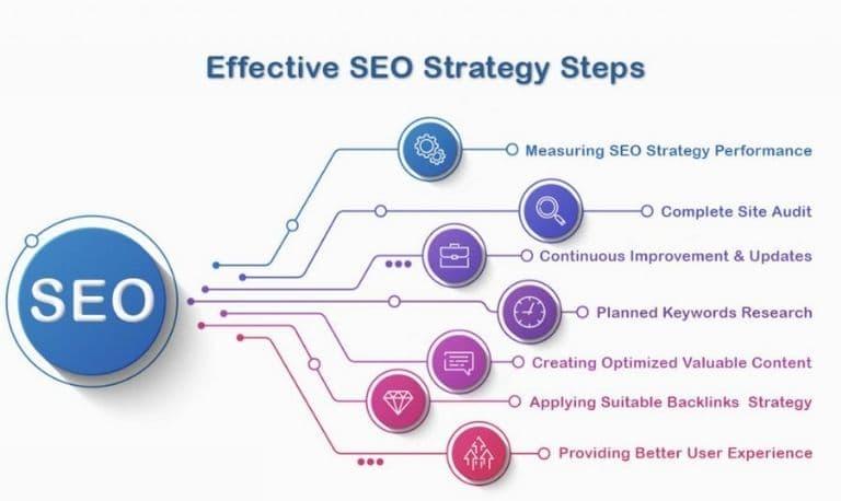 استراتژی سئو چیست و انواع آن کدام است ؟